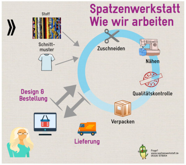 Infografik Spatzenwerkstatt